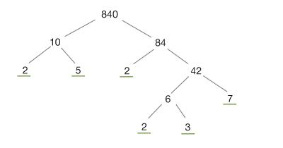 Faktorisering av 840 i ett träd